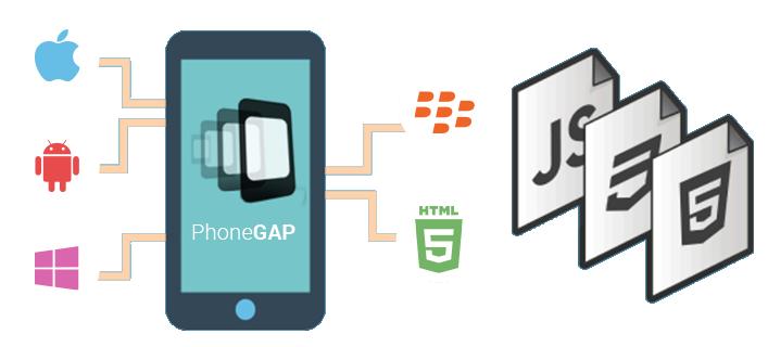 phonegap Mobile apps